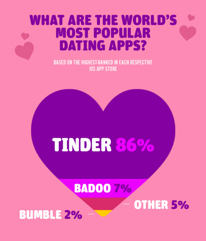 Online Dating Apps Presently